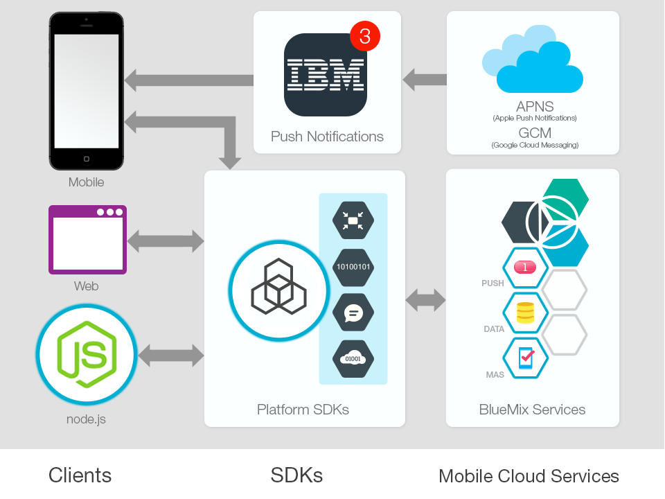Getting Started With A Mobile Cloud App Bluemix