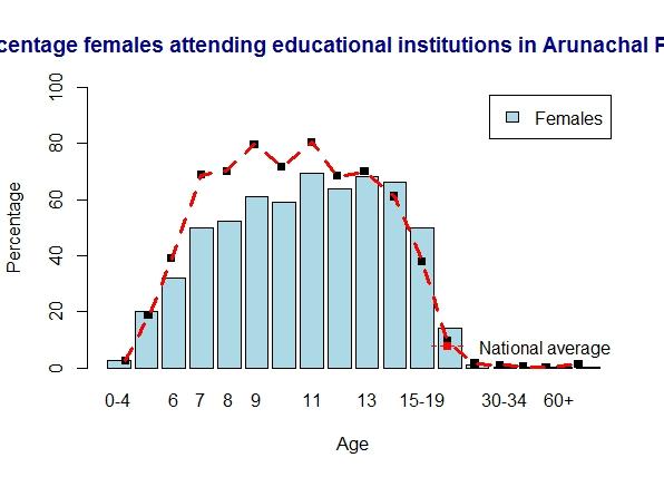 arunachal-females