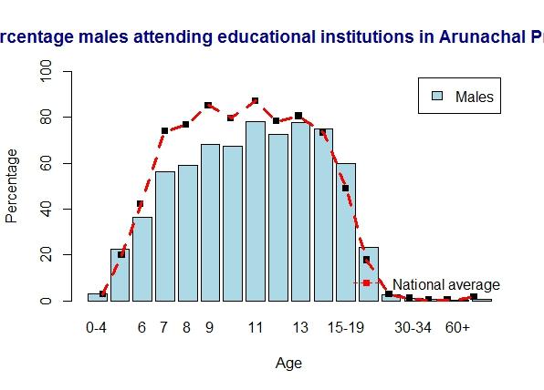 arunachal-males