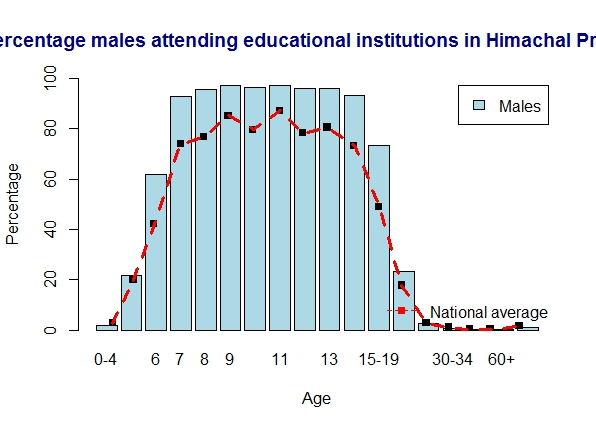 himachal-males