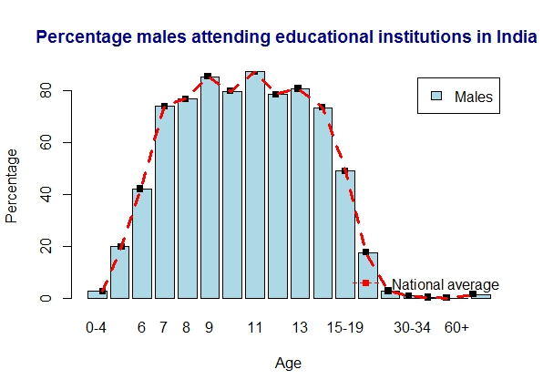 india-males