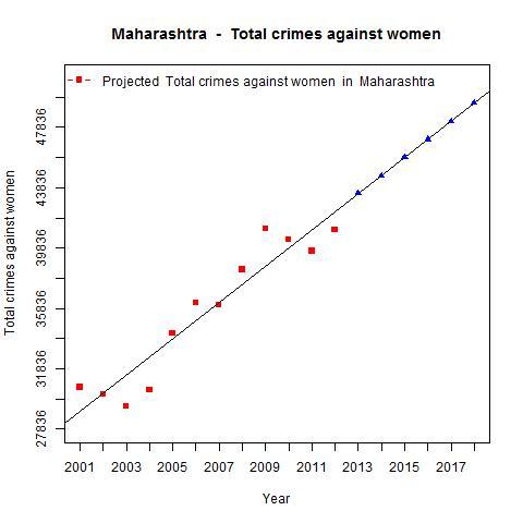 Total crimes against women