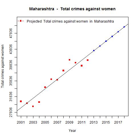 Total crimes against women