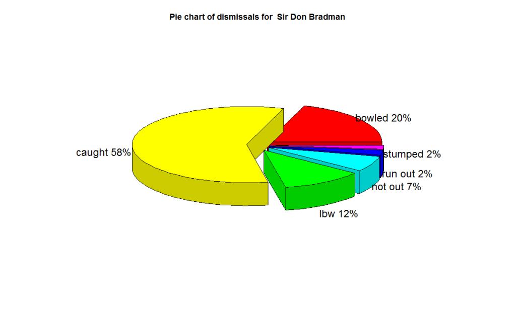 bradman-dismissals