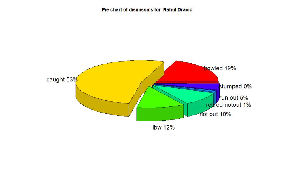 dravid-dismissals