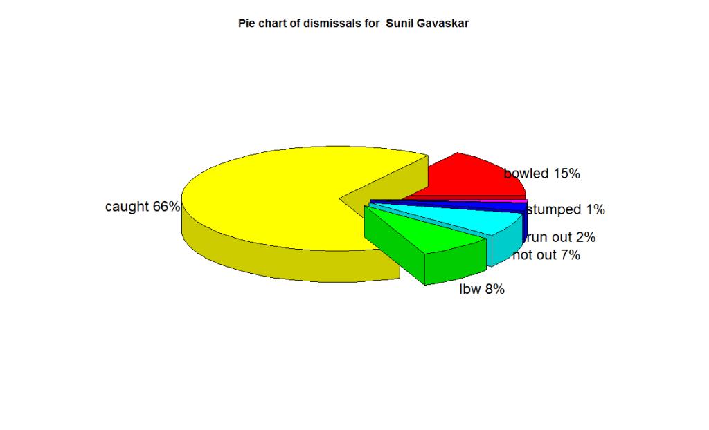 gavaskar-dismissals