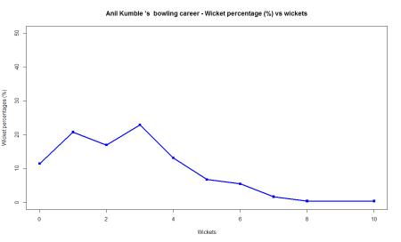 kumble-wkts