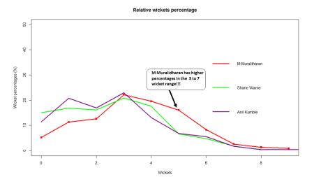 relative-wkts-pct-1