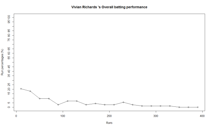 richards-perf