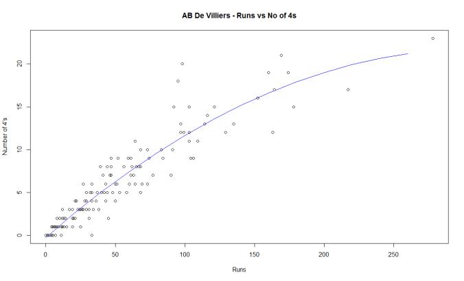 villiers-4s