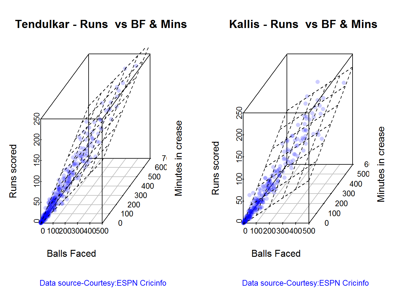 Introducing cricketr! : An R package to analyze performances of