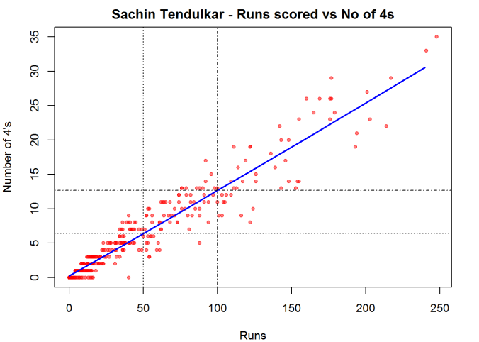Re-introducing cricketr! : An R package to analyze performances of cricketers