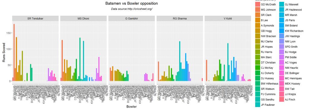 batsmenVsBowlers,-1
