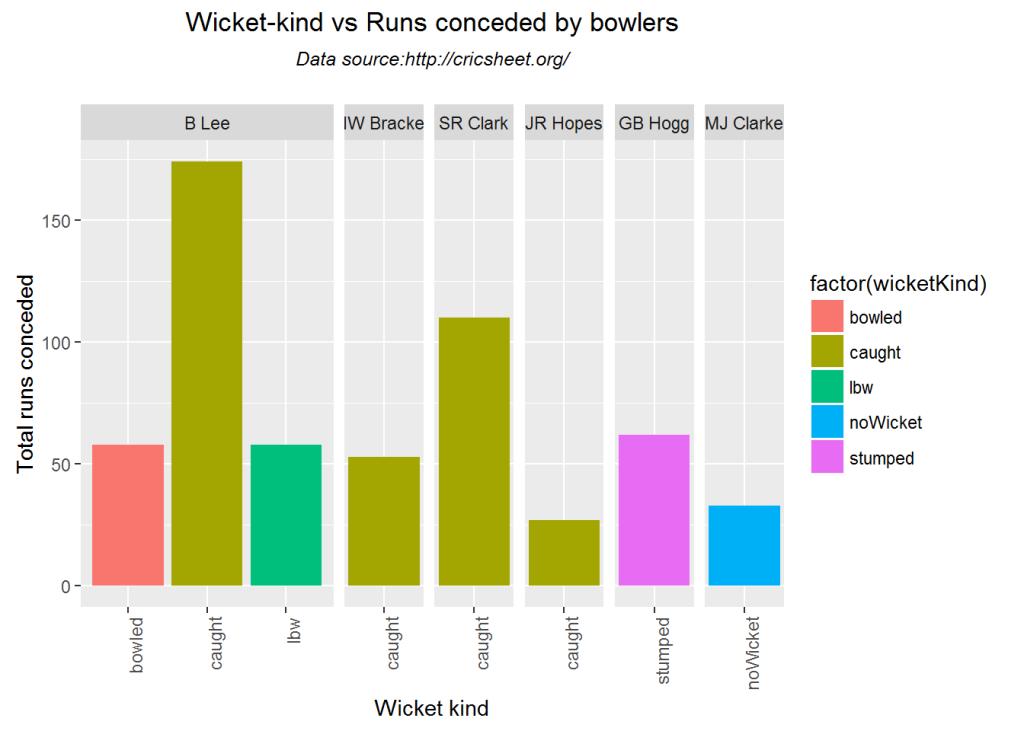 wicketKindmatch-1