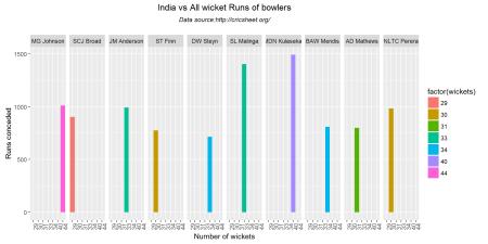 wicketRuns-1-1