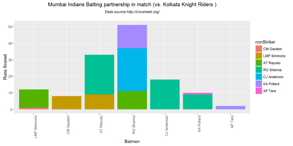 batsmenPartnership-1