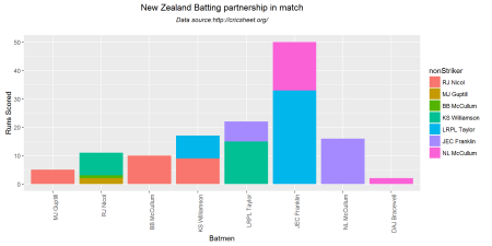 batsmenPartnership-2