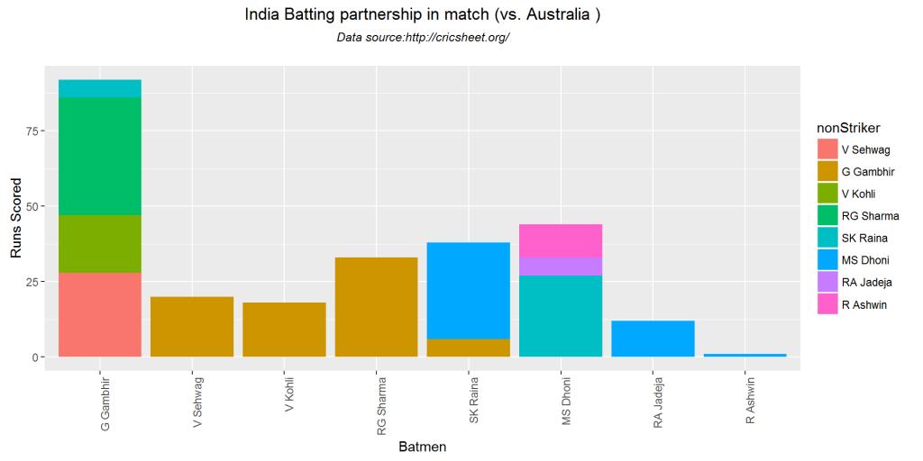 batsmenPartnership-3