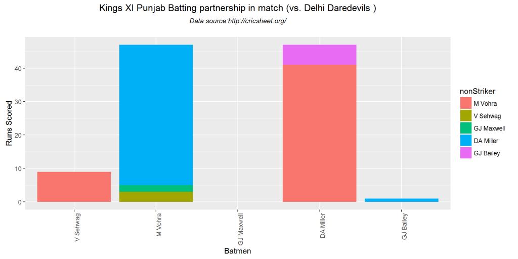 batsmenPartnership-4