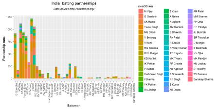 batsmenPartnership1-1