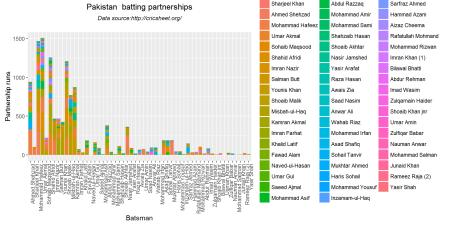batsmenPartnership1-2