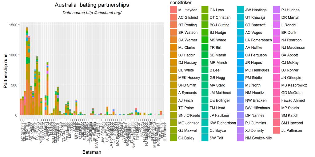 batsmenPartnership1-3