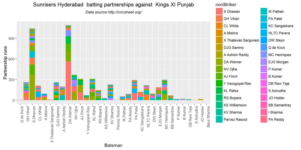 batsmenPartnership2-1