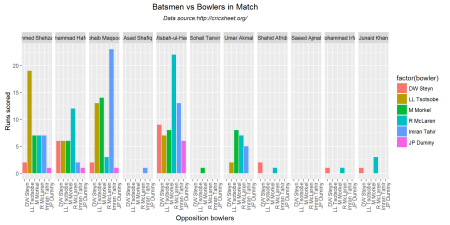 batsmenVsBowler-1