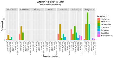 batsmenVsBowler-3
