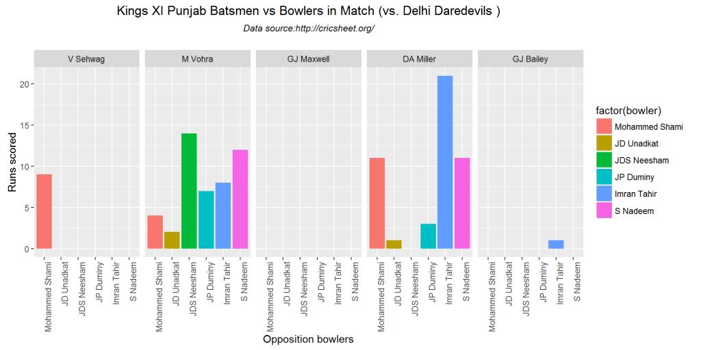 batsmenVsBowler-4