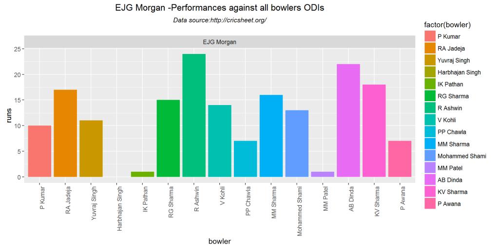 batsmenVsBowler1-4