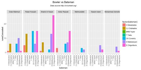bowlerVsBatsmen-1