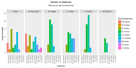 bowlerVsBatsmen-2