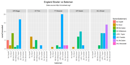 bowlerVsBatsmen-3
