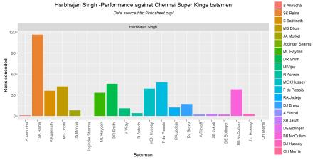 bowlerVsbatsmen1-1