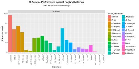 bowlerVsbatsmen1-2