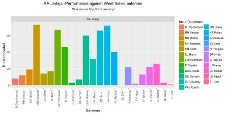 bowlerVsbatsmen1-3
