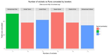 wicketRuns-1