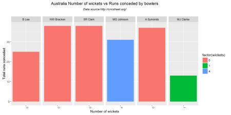 wicketRuns-2