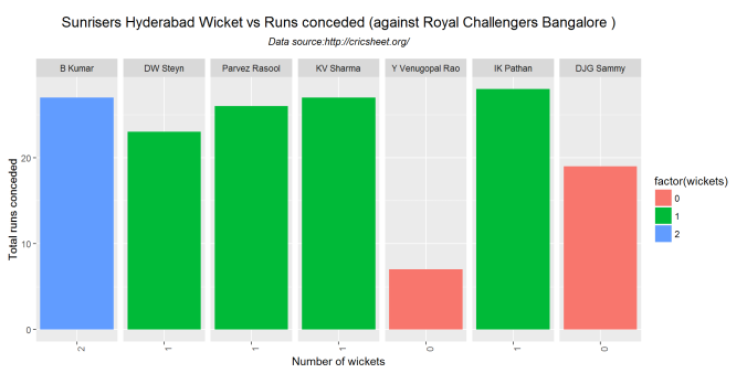 wicketRuns-3