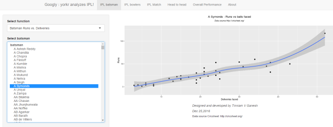 Googly: An interactive app for analyzing IPL players, matches and teams using R package yorkr