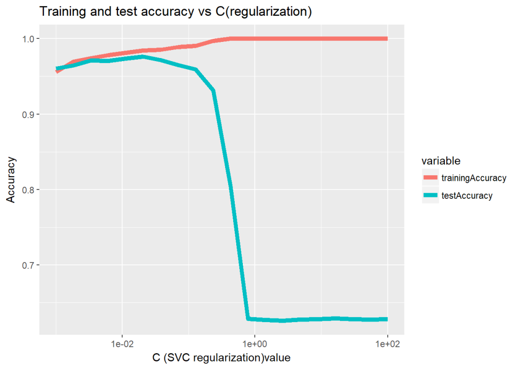 validation curve – Giga thoughts …