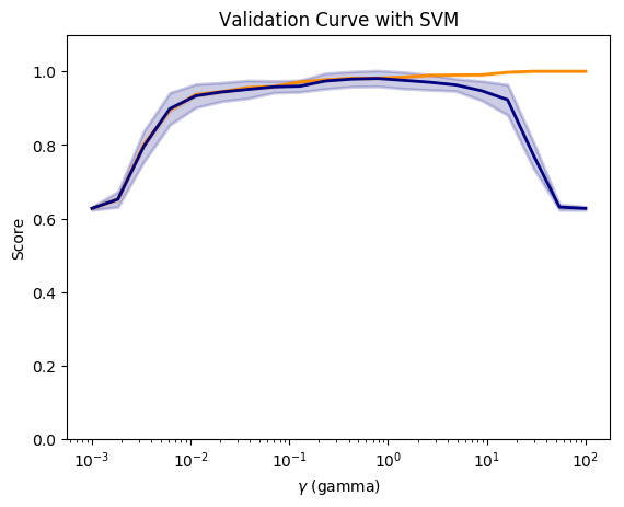 Practical Machine Learning with R and Python – Part 4 – Giga thoughts …