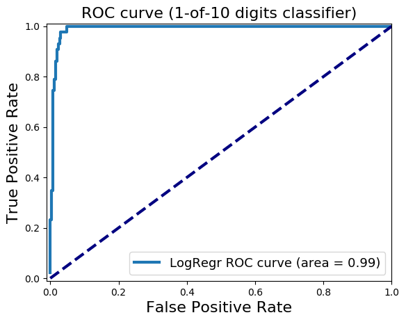 Practical Machine Learning with R and Python – Part 4 – Giga