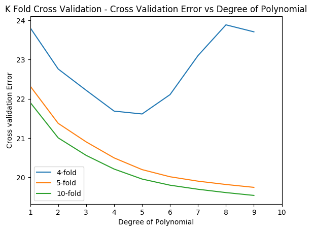 Practical Machine Learning with R and Python – Part 2 – Giga
