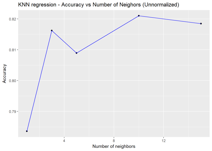 Practical Machine Learning with R and Python – Part 2