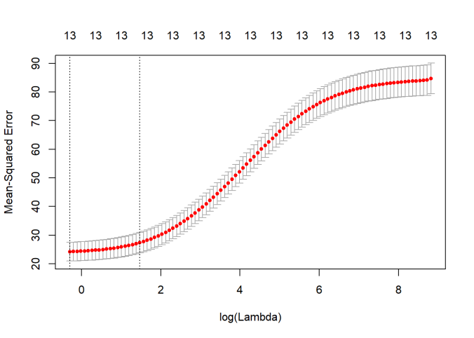 Practical Machine Learning with R and Python – Part 3