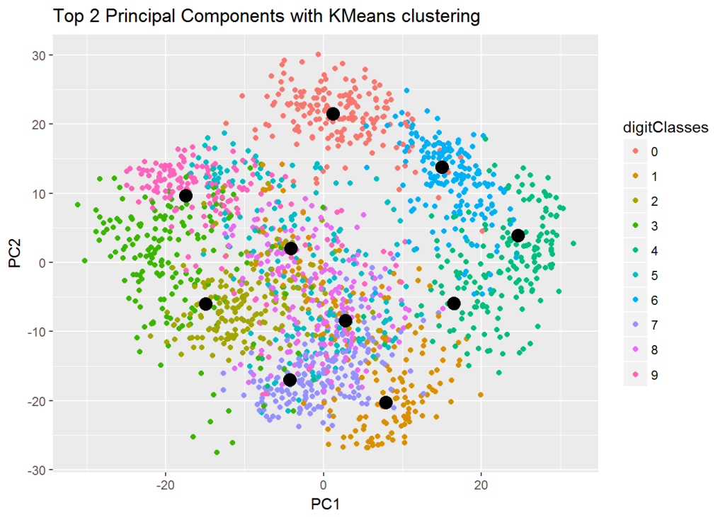 Practical Machine Learning with R and Python – Part 6 – Giga
