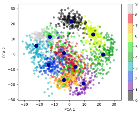 Practical Machine Learning with R and Python – Part 6   R-bloggers