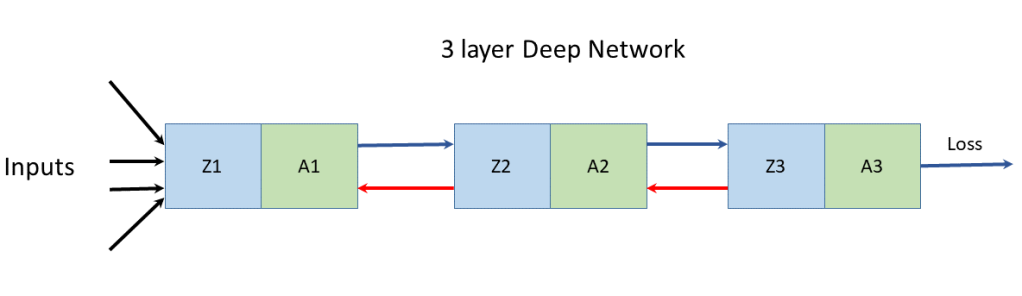 Deep Learning from first principles in Python, R and Octave